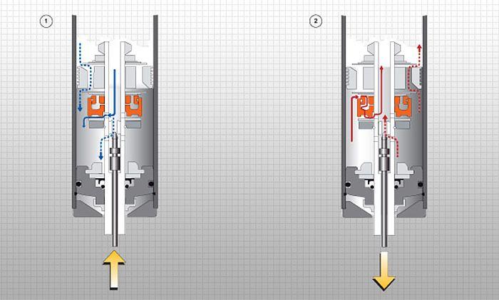 amortizoare-auto-off-road Cum functioneaza efectiv amortizoarele?