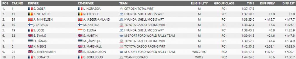 WRC-2019-Raliul-Monte-Carlo-day-2-1024x206 WRC 2019- Raliul Monte Carlo: Ogier devine lider