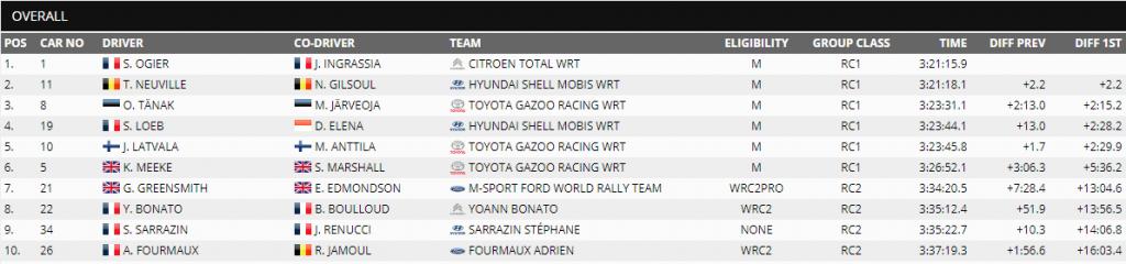 WRC-Raliul-Monte-Carlo-final-1024x240 WRC 2019- Raliul Monte Carlo: Ogier castiga
