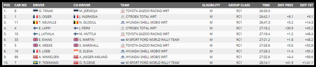 clasament-Monte-Carlo-ziua-1-1024x217 WRC 2019- Raliul Monte Carlo: Tanak, lider dupa prima zi
