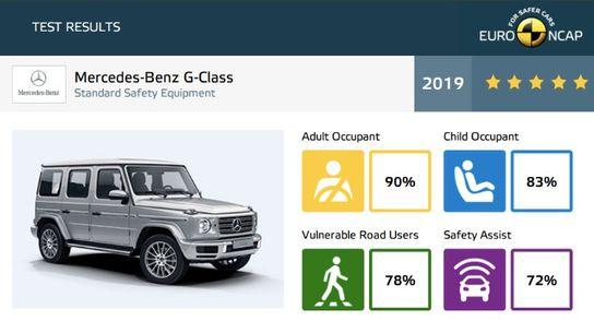 Clasa-G Mercedes-Benz Clasa G ia cinci stele. La fel, Honda CR-V si Seat Tarraco