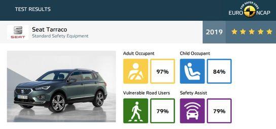 Seat-Tarraco Mercedes-Benz Clasa G ia cinci stele. La fel, Honda CR-V si Seat Tarraco