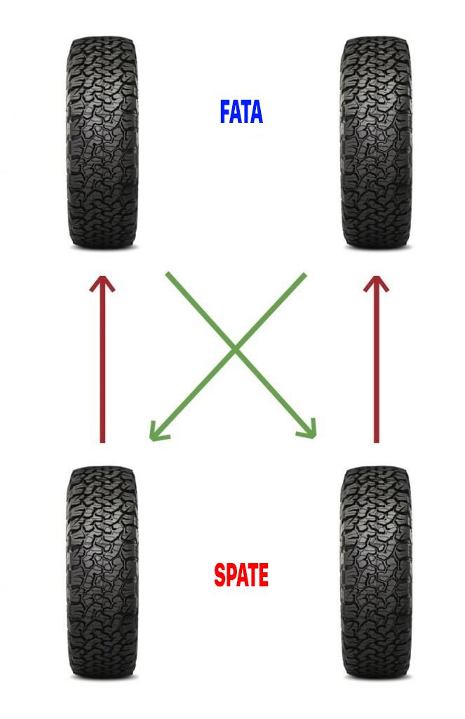 diagrama-roti-cauciucuri-anvelope Cum trebuie sa faci rotatia anvelopelor la un 4x4
