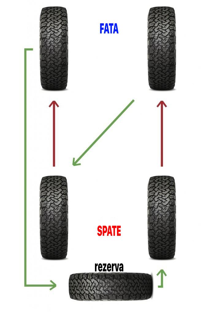 diagrama-roti-cauciucuri-anvelope2 Cum trebuie sa faci rotatia anvelopelor la un 4x4