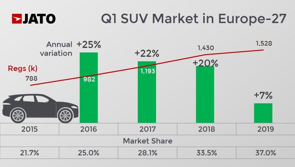 SUV-Europa-1_2019 SUV este segmentul de top european in primul trimestru 2019