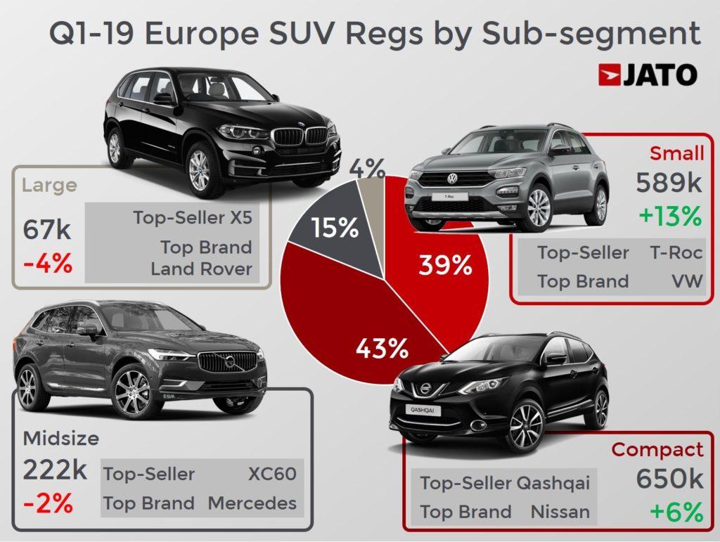 SUV-Europa-sub-segmente SUV este segmentul de top european in primul trimestru 2019