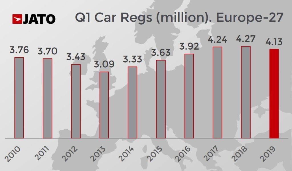 SUV-Europa-trimestrul-1_1 SUV este segmentul de top european in primul trimestru 2019