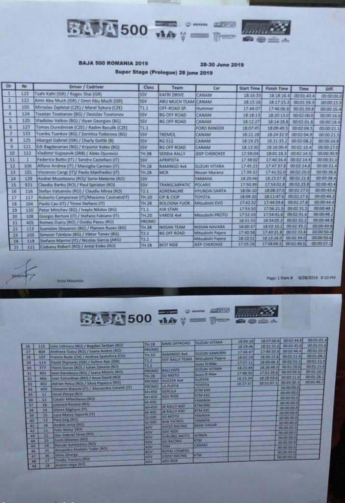 rezultate-prolog Romanian Baja 500: Ziua cea mai lunga