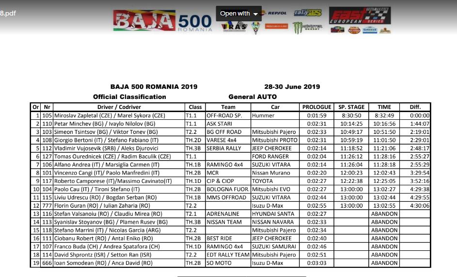 Clasament-auto Romanian Baja 500, spectacol si adrenalina