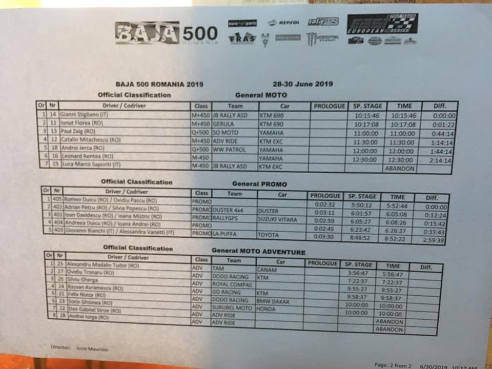 Rezultate-Romanian-Baja-4 Romanian Baja 500, spectacol si adrenalina