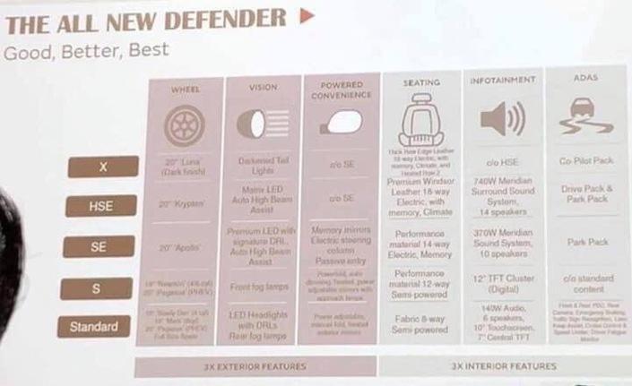 "noul-Defender-2 Noul Defender, gama de motorizari a ""scapat"" pe internet"