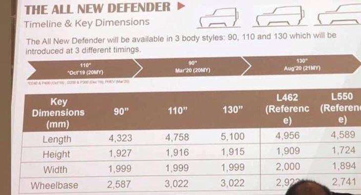 "noul-Defender Noul Defender, gama de motorizari a ""scapat"" pe internet"