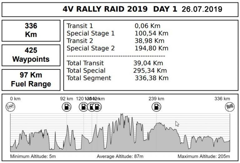 puncte-alimentare-ziua-1 4V Rally Raid, buletine informative
