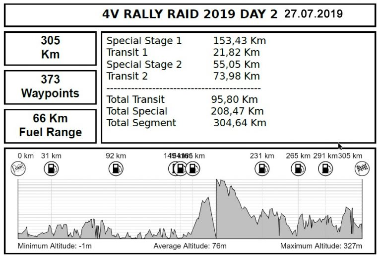 puncte-alimentare-ziua-2 4V Rally Raid, buletine informative