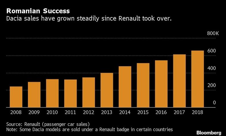 Dacia-sales-chart Duster electric este o necesitate pentru Dacia si Renault!