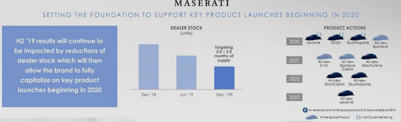 Maserati Maserati are in plan un SUV mai mic decat Levante