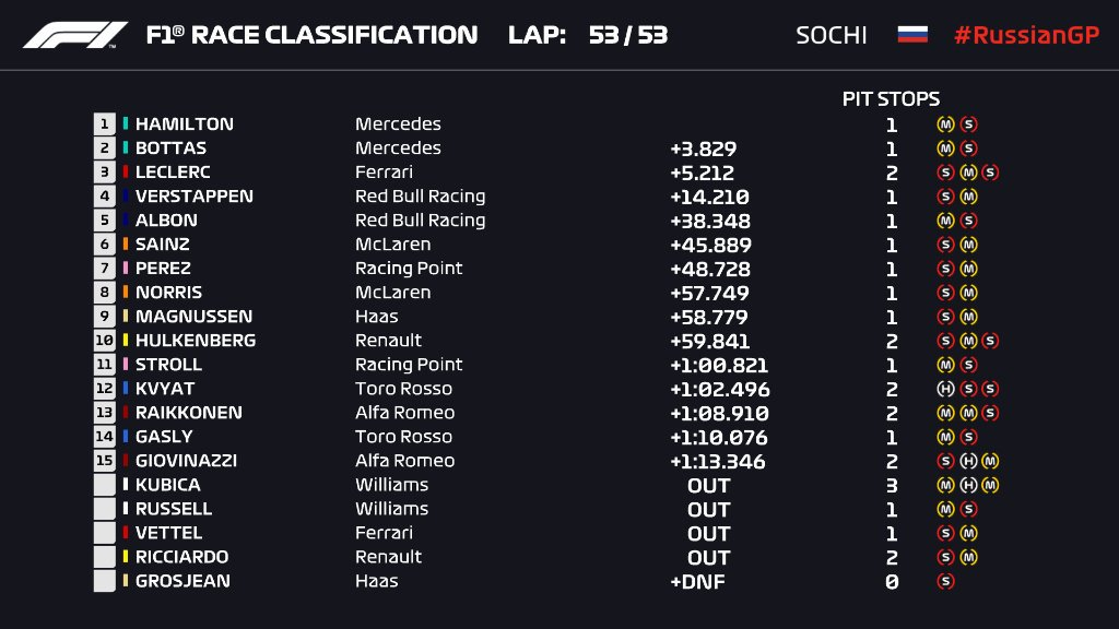 Sochi-Grand-Prix Sochi Grand Prix: Hamilton opreste seria Ferrari