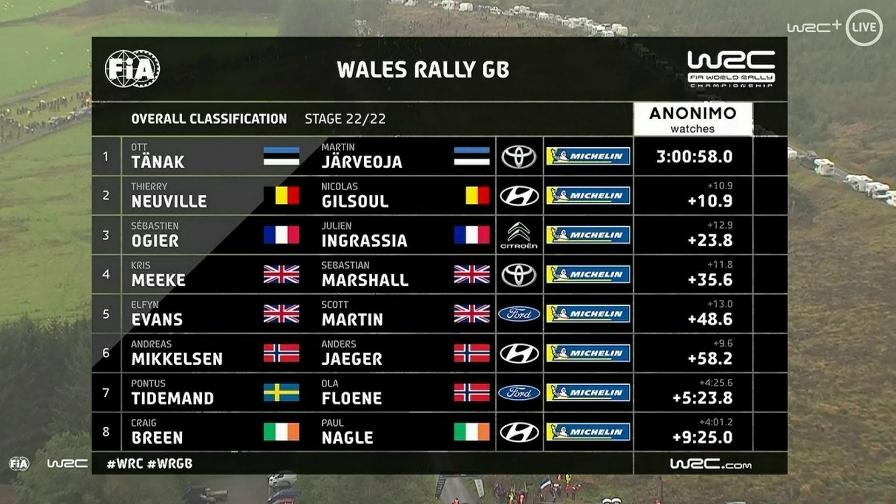 clasament-WRC-Rally-GB Tanak ia 30 de puncte in GB Rally si face un pas spre titlu!