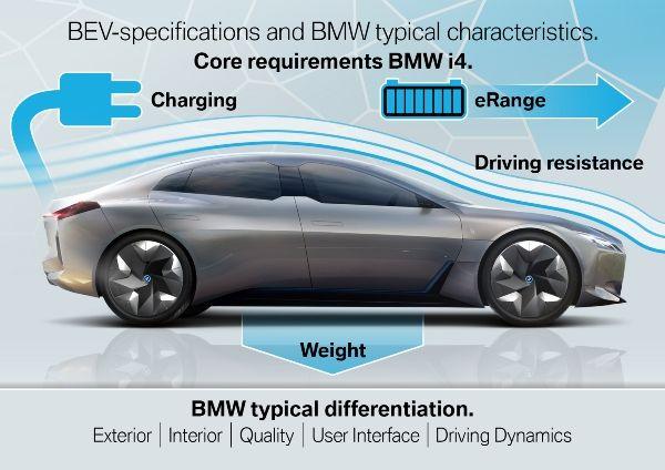 BMW-i4-6 BMW i4, model electric de clasa medie Premium cu putere de V8
