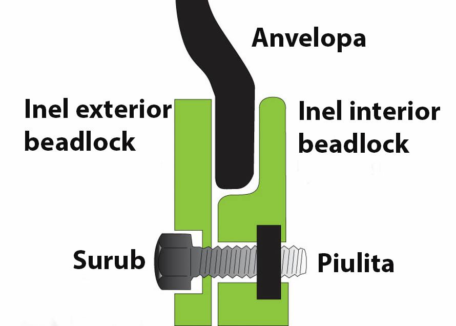 ce-sunt-jantele-cu-beadlock Jante beadlock, ce sunt si care sunt beneficiile