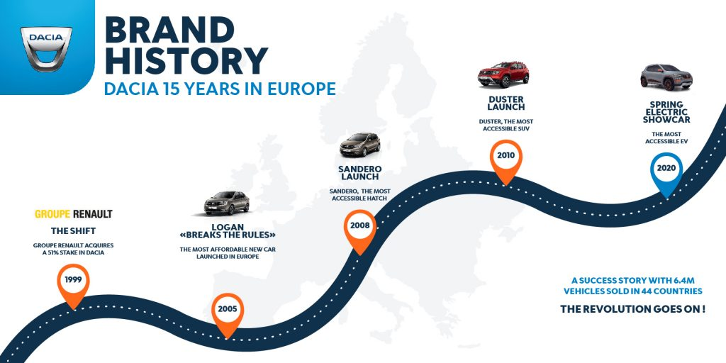 2020-Dacia-15-years-in-Europe-Brand-History-1024x512 5 momente cheie si editii speciale pentru Dacia 15