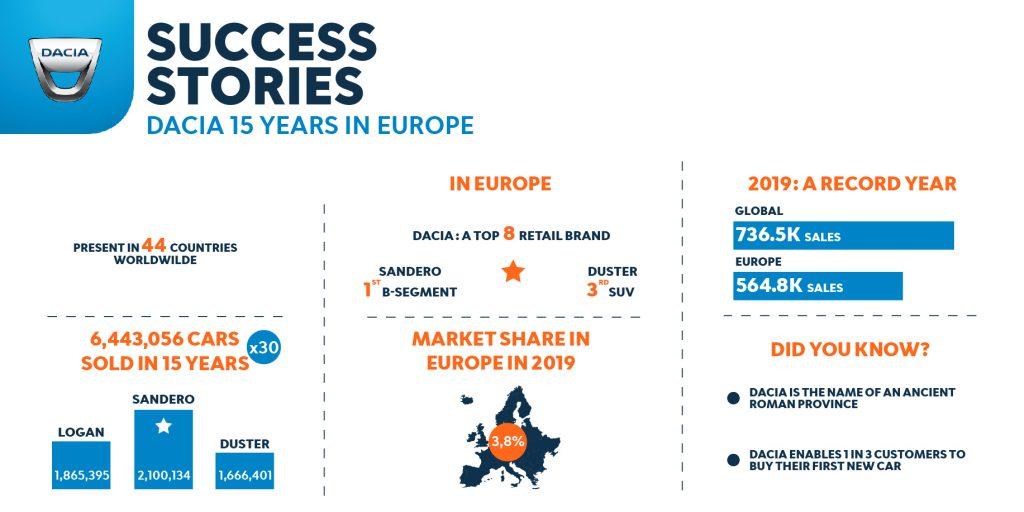 2020-Dacia-15-years-in-Europe-Success-Stories-1024x512 5 momente cheie si editii speciale pentru Dacia 15
