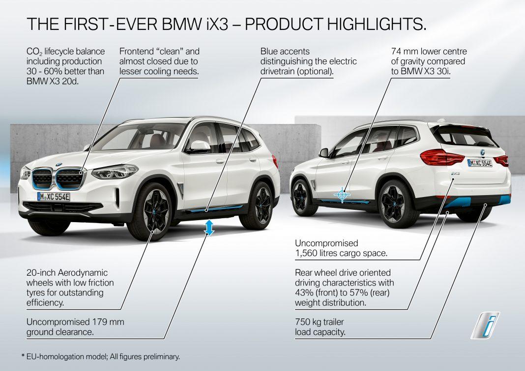 BMW-iX3-1-1068x755 BMW iX3, primele informatii oficiale