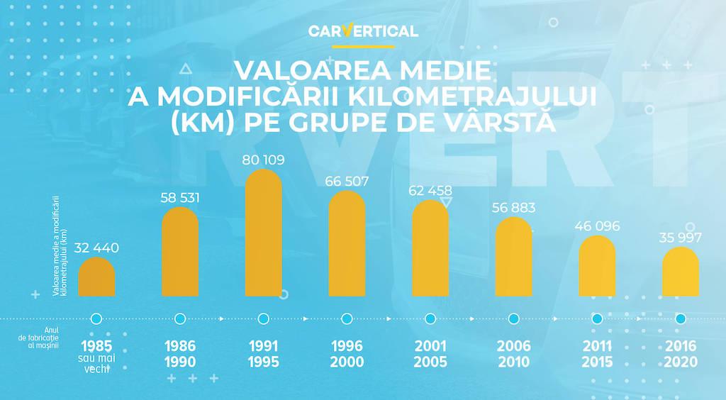 RO_3-1 Fraude pe piața auto second-hand din România